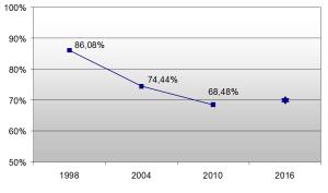 Wahlbeteiligung 1998-2004-2010